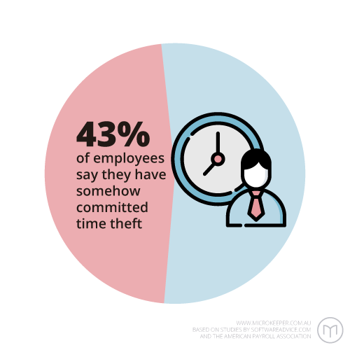 43% of employees say they have committed time theft