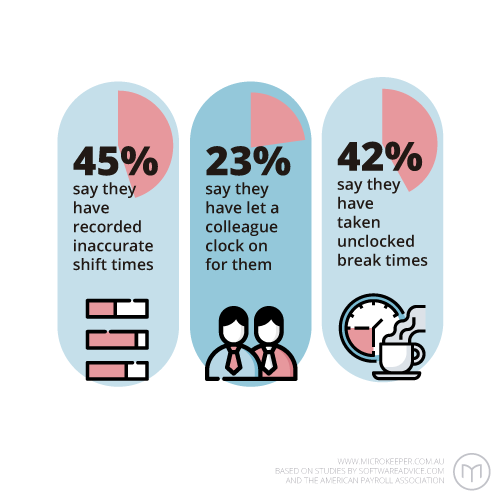 45% say they have recorded inaccurate shift times, 23% say they have let a colleague clock on for them, 42% say they have taken unclocked break times