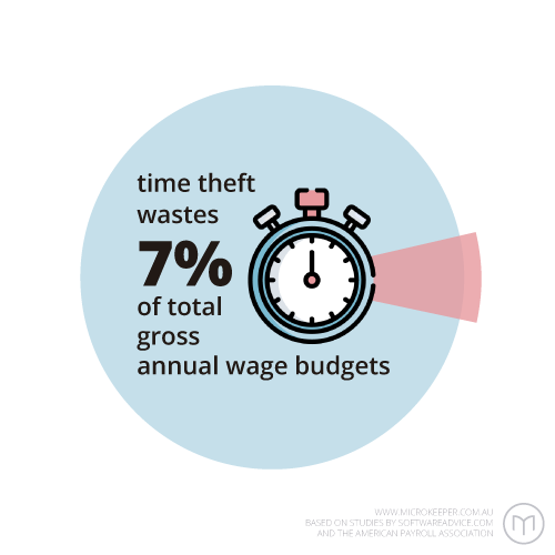 Time theft wastes 7% of total gross annual wage budgets