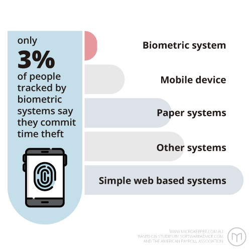 Only 3% of people tracked by biometric systems say they commit time theft